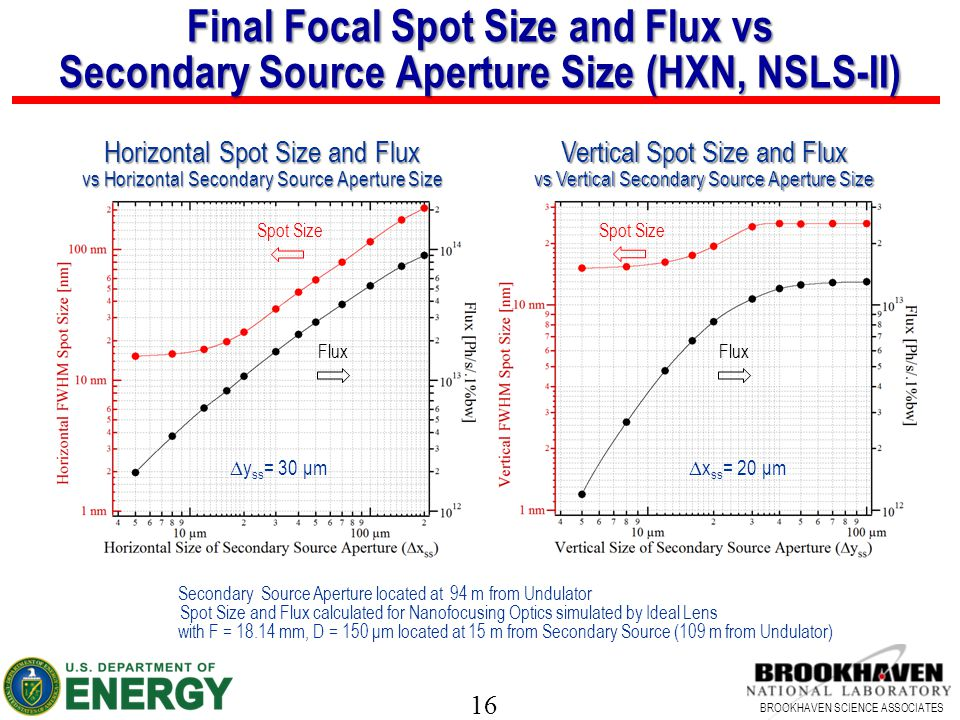 Final Focal Spot Size and Flux vs Secondary Source Aperture Size (HXN, NSLS-II)