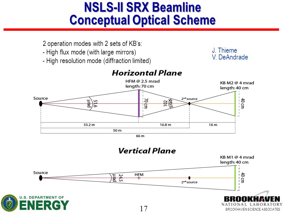 NSLS-II SRX Beamline Conceptual Optical Scheme