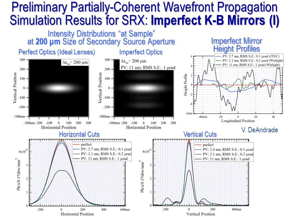Preliminary Partially-Coherent Wavefront Propagation Simulation Results for SRX: Imperfect K-B Mirrors (I)