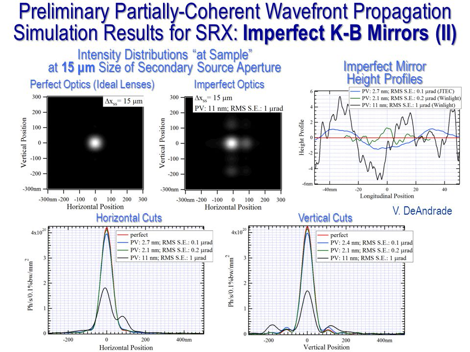 Preliminary Partially-Coherent Wavefront Propagation Simulation Results for SRX: Imperfect K-B Mirrors (II)