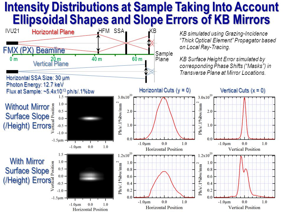 Intensity Distributions at Sample Taking Into Account Ellipsoidal Shapes and Slope Errors of KB Mirrors