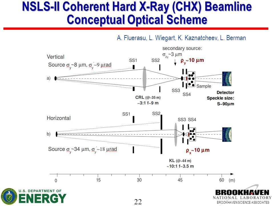 NSLS-II Coherent Hard X-Ray (CHX) Beamline Conceptual Optical Scheme