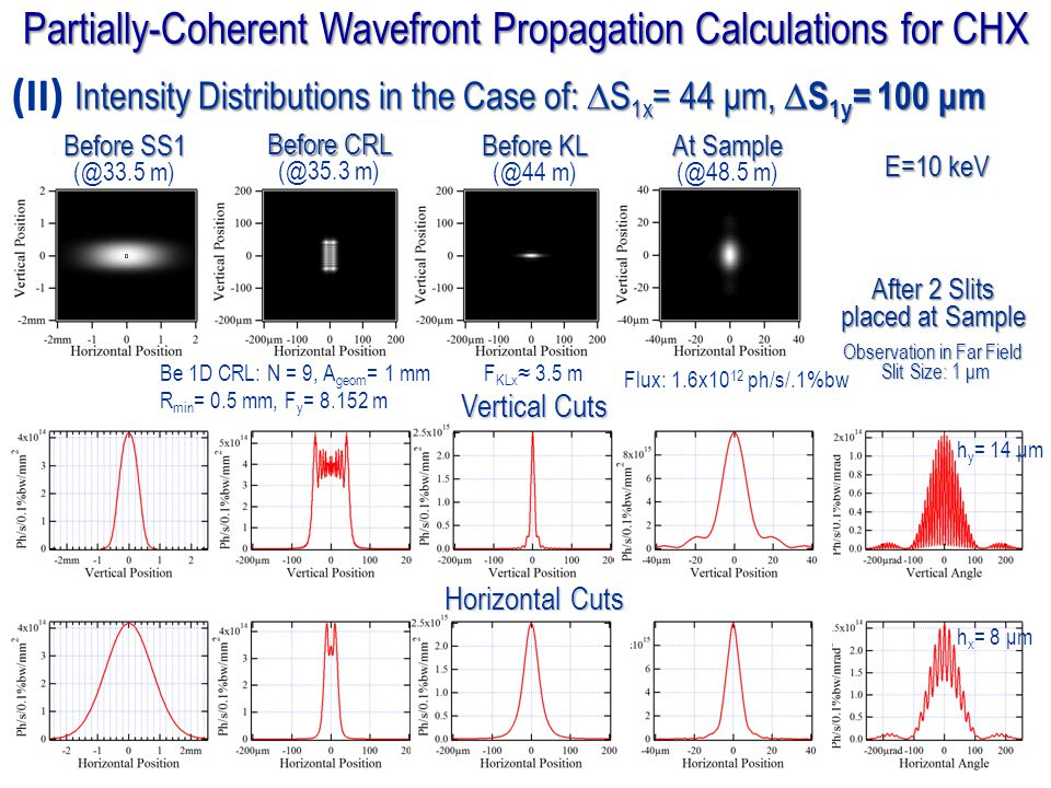 Partially-Coherent Wavefront Propagation Calculations for CHX