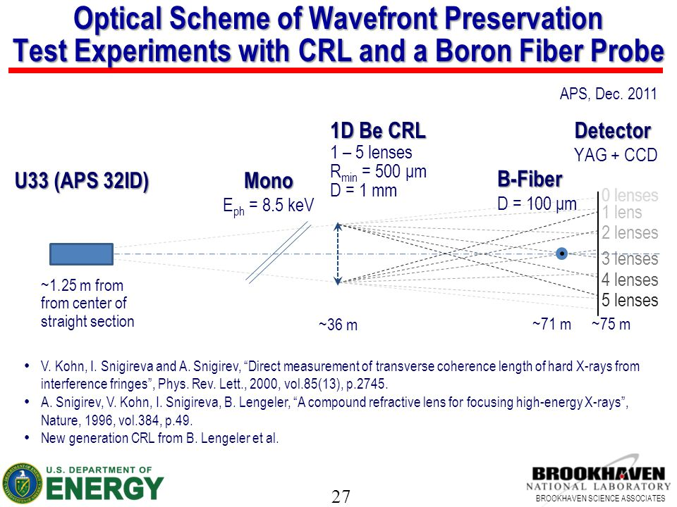Optical Scheme of Wavefront Preservation Test Experiments with CRL and a Boron Fiber Probe
