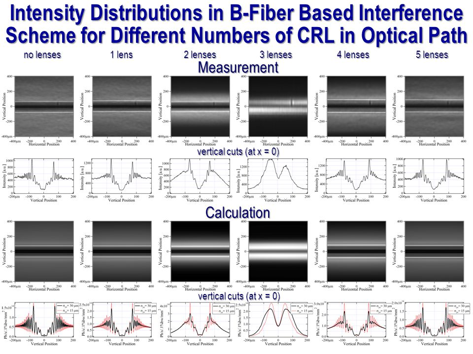 Intensity Distributions in B-Fiber Based Interference Scheme for Different Numbers of CRL in Optical Path