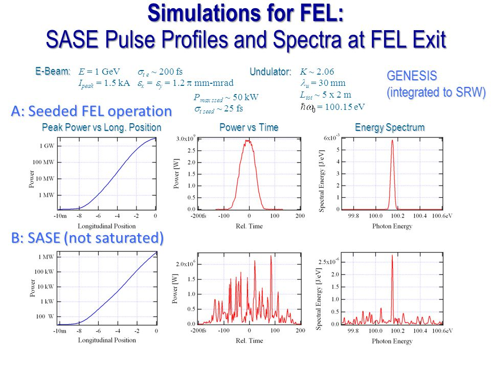 SASE Pulse Profiles and Spectra at FEL Exit