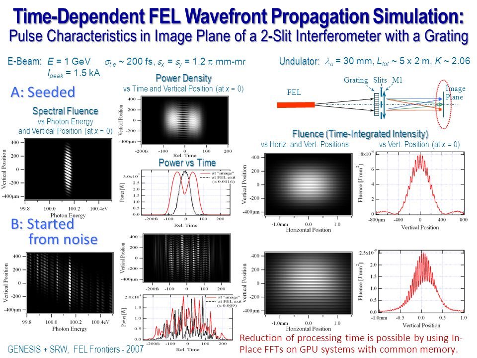 Time-Dependent FEL Wavefront Propagation Simulation: Pulse Characteristics in Image Plane of a 2-Slit Interferometer with a Grating