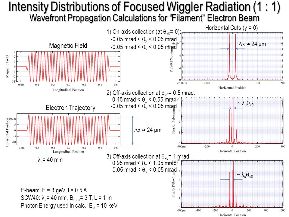 Intensity Distributions of Focused Wiggler Radiation (1 : 1) Wavefront Propagation Calculations for Filament Electron Beam