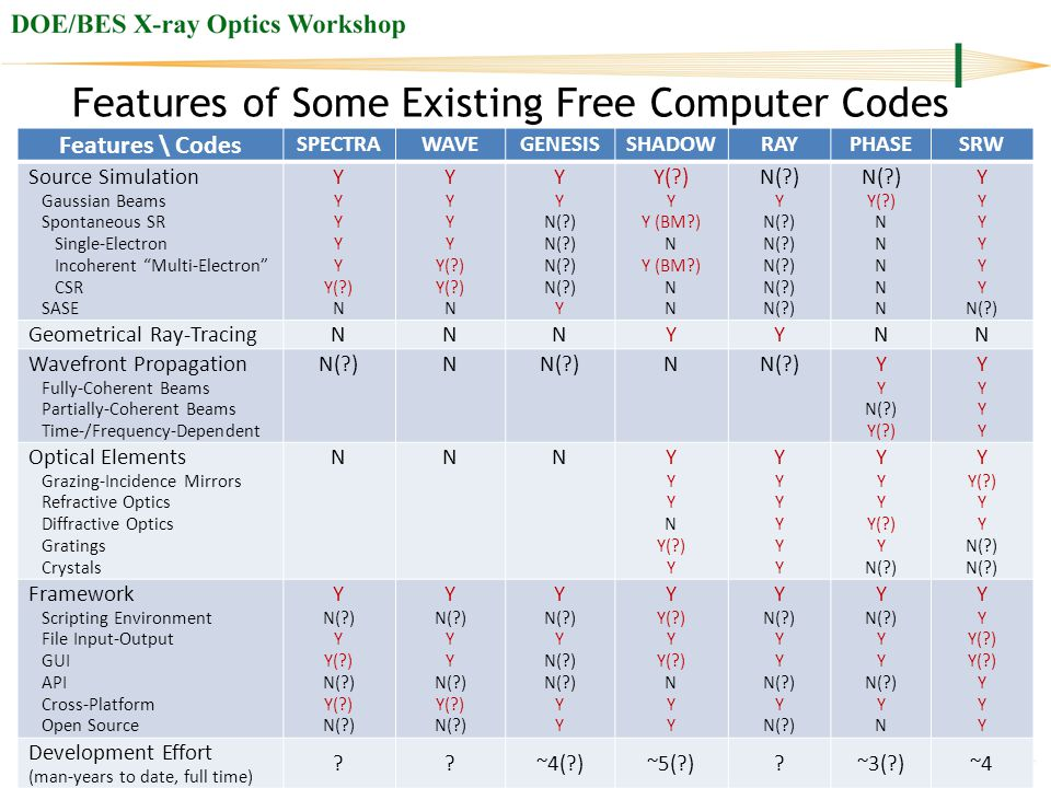 Features of Some Existing Free Computer Codes