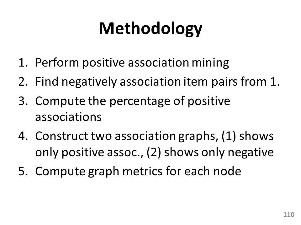Methodology Perform positive association mining