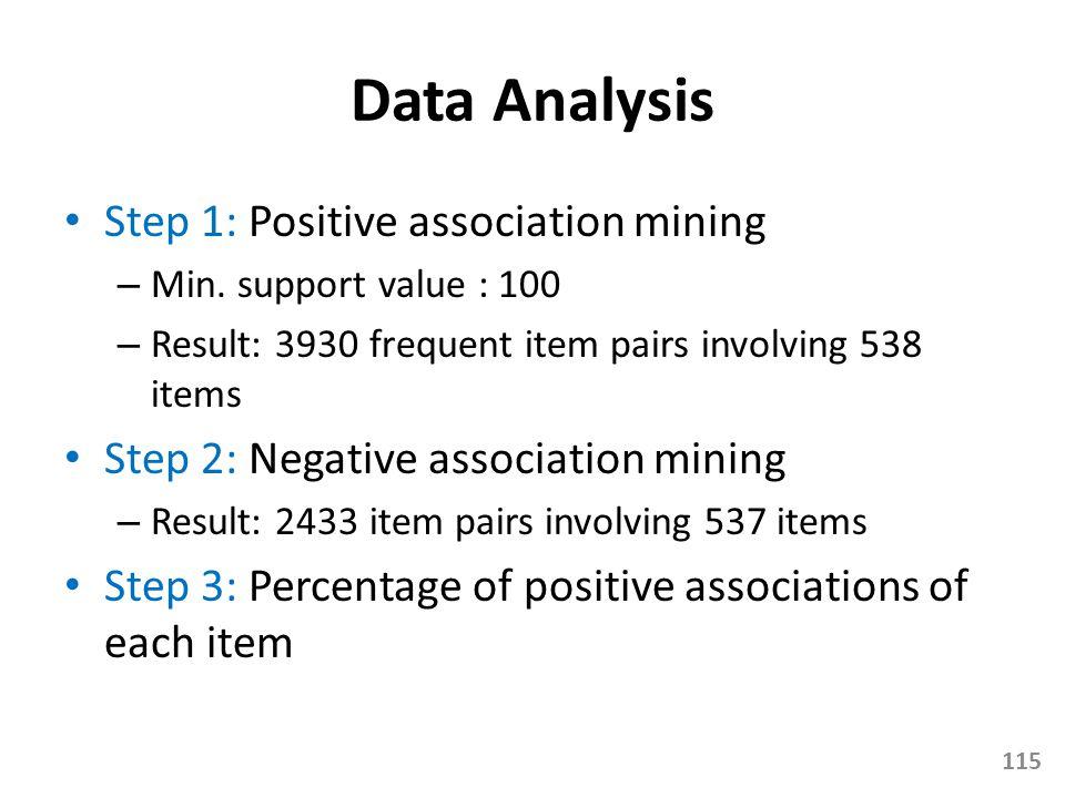 Data Analysis Step 1: Positive association mining