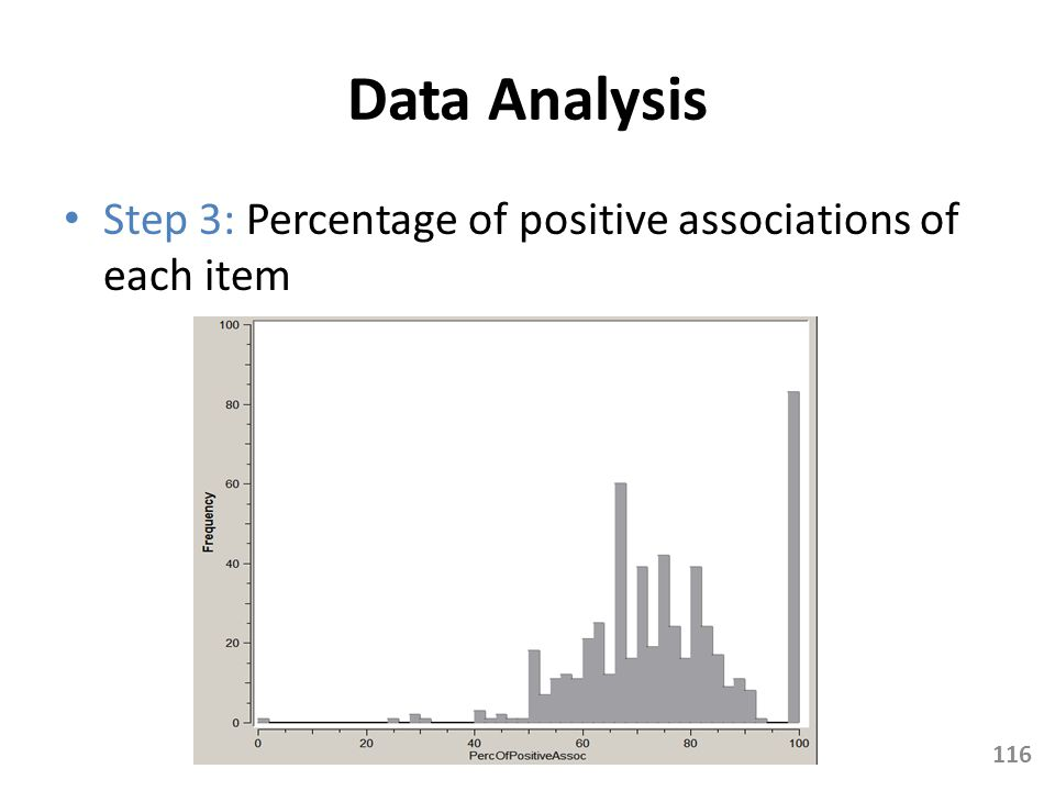 Data Analysis Step 3: Percentage of positive associations of each item