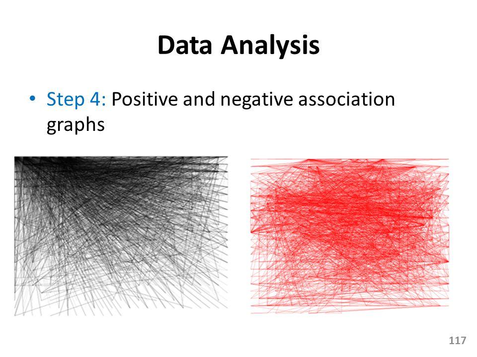 Data Analysis Step 4: Positive and negative association graphs