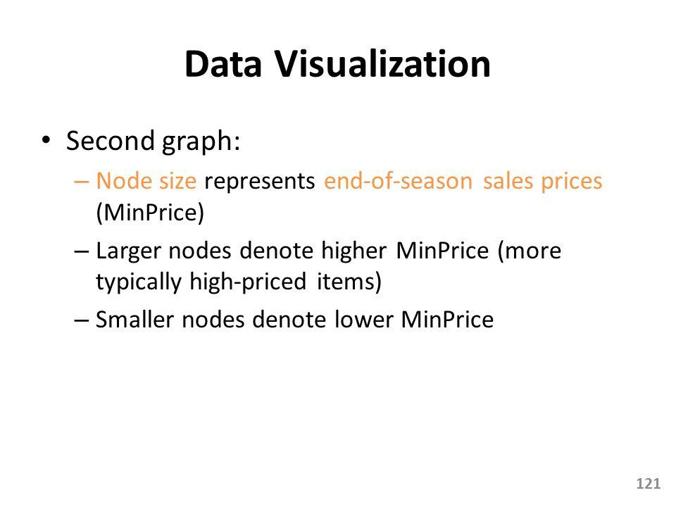 Data Visualization Second graph: