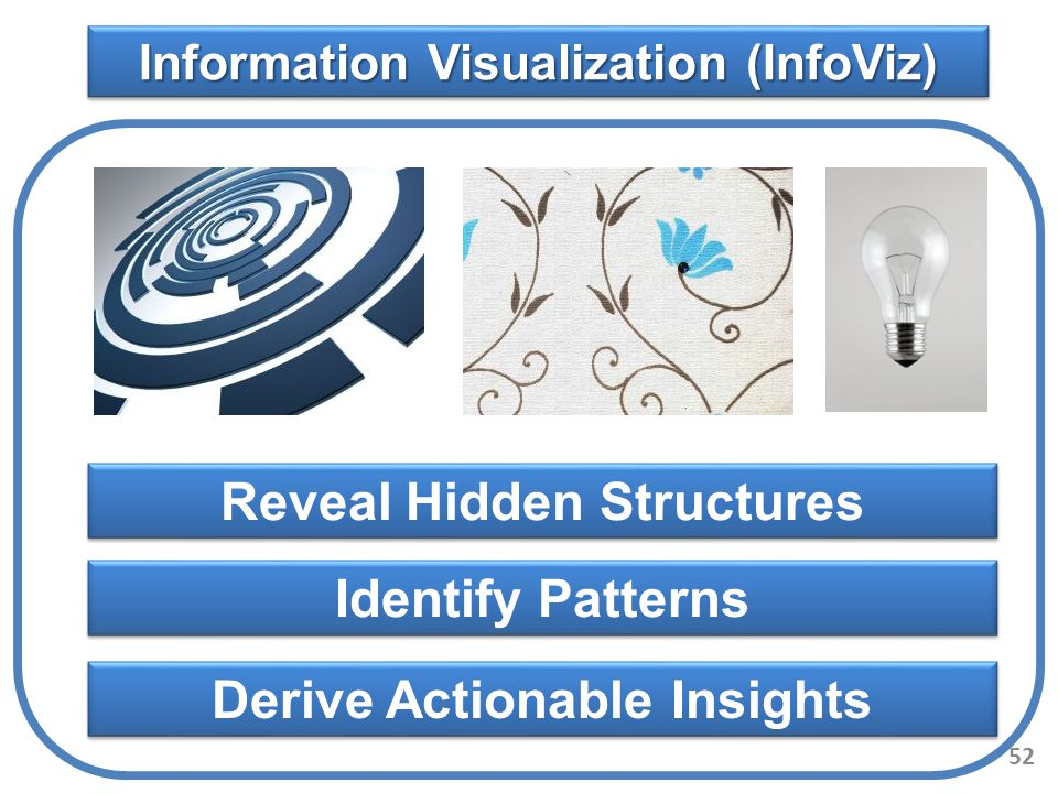 Reveal Hidden Structures Identify Patterns Derive Actionable Insights
