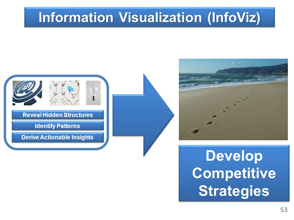 Develop Competitive Strategies