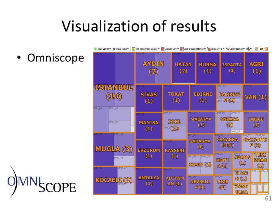 Visualization of results