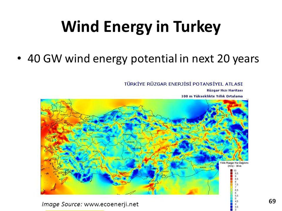 Wind Energy in Turkey 40 GW wind energy potential in next 20 years