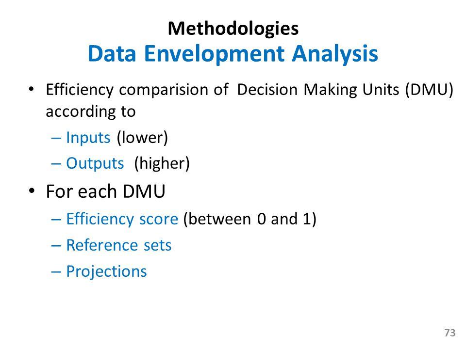 Methodologies Data Envelopment Analysis