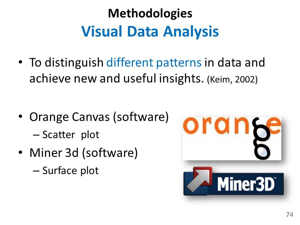 Methodologies Visual Data Analysis