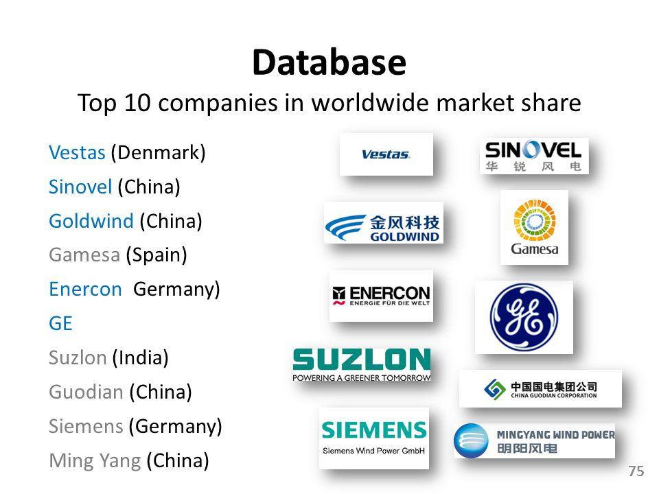 Top 10 companies in worldwide market share