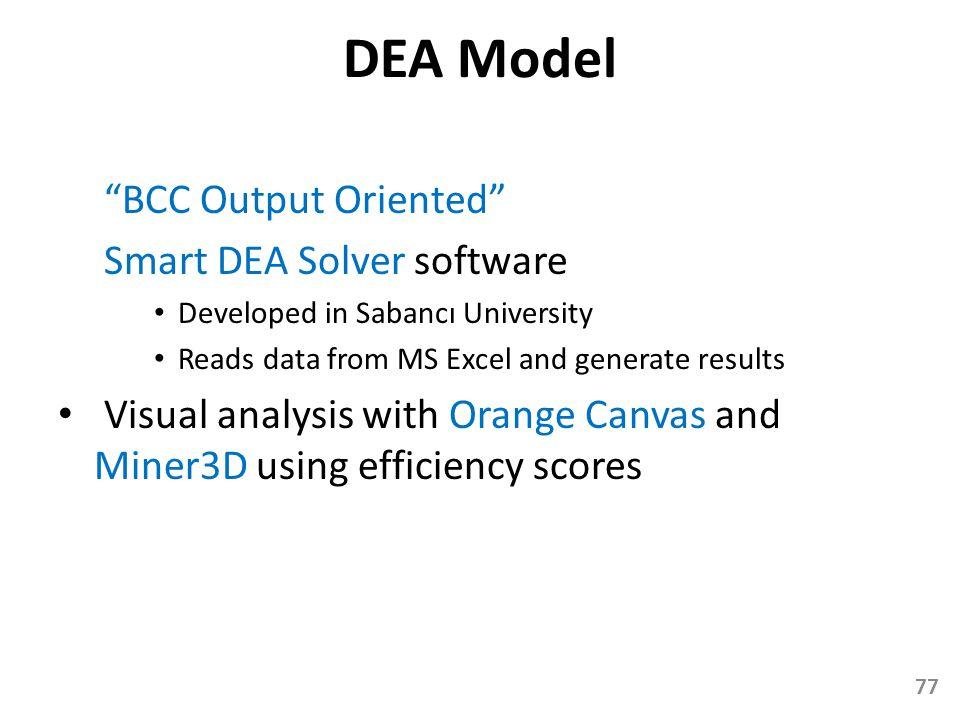 DEA Model BCC Output Oriented Smart DEA Solver software