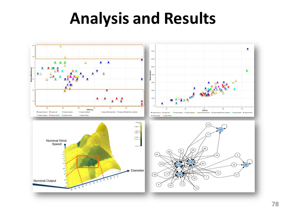 Analysis and Results
