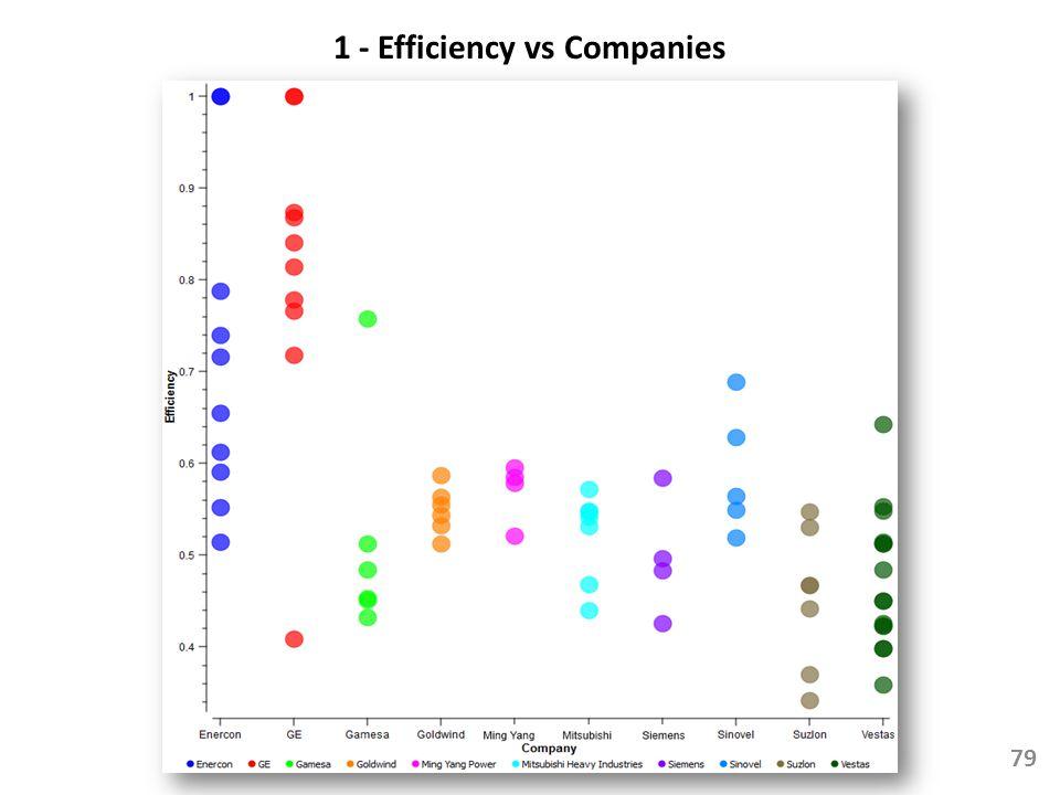 1 - Efficiency vs Companies