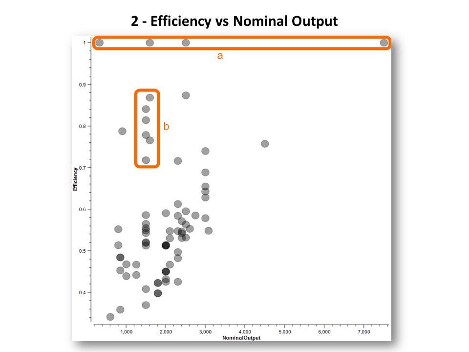 2 - Efficiency vs Nominal Output