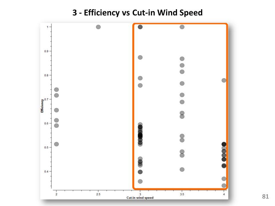 3 - Efficiency vs Cut-in Wind Speed