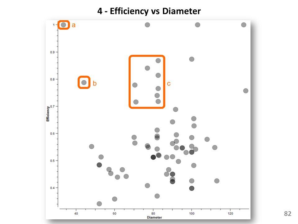 4 - Efficiency vs Diameter