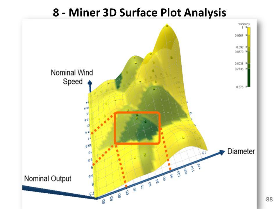 8 - Miner 3D Surface Plot Analysis