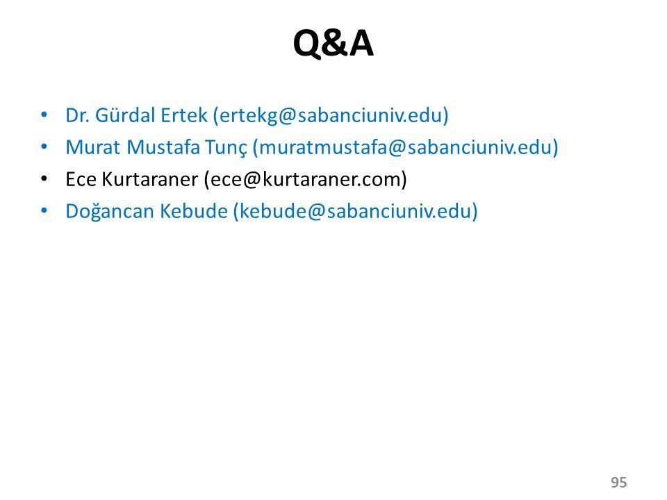 Q&A Dr. Gürdal Ertek (ertekg@sabanciuniv.edu)