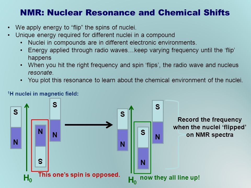 NMR: Nuclear Resonance and Chemical Shifts