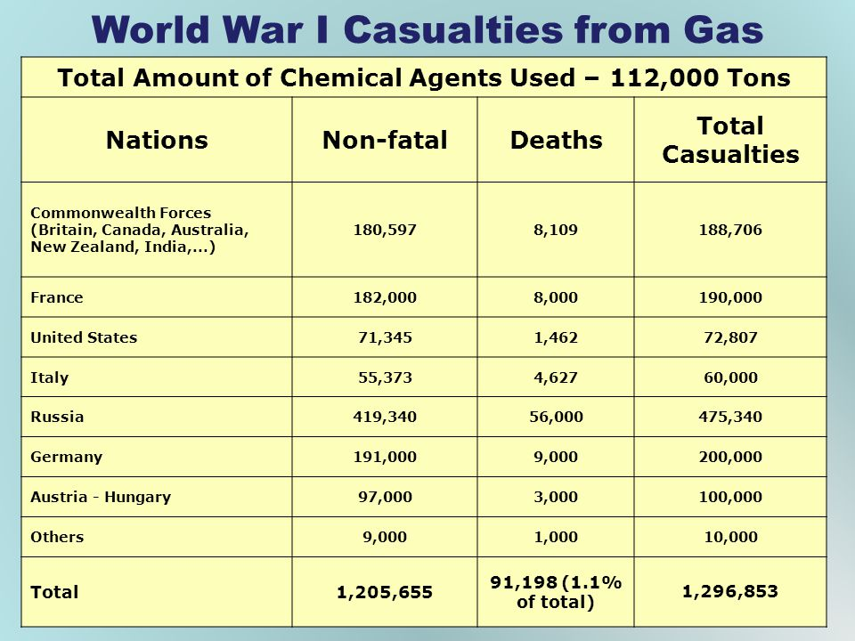World War I Casualties from Gas