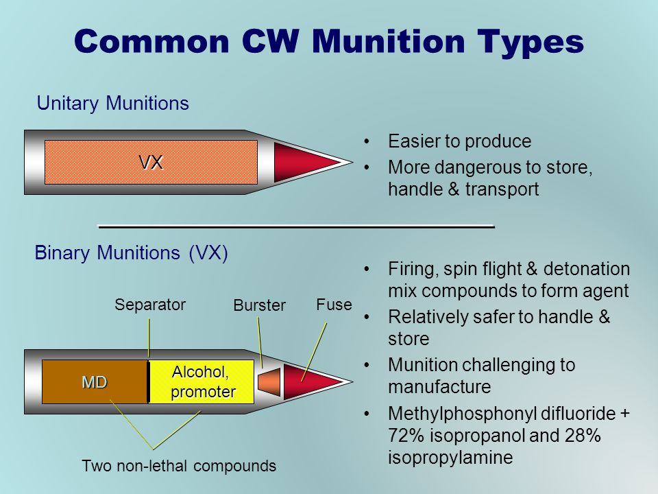Common CW Munition Types