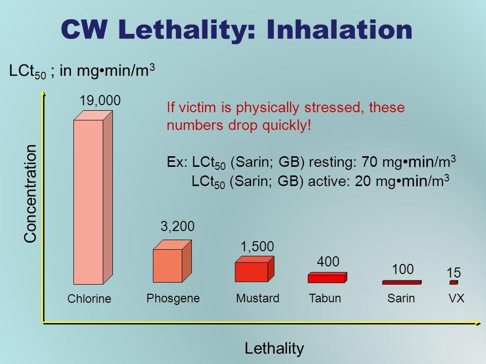 CW Lethality: Inhalation