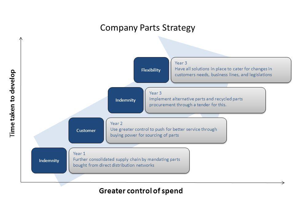 Company Parts Strategy