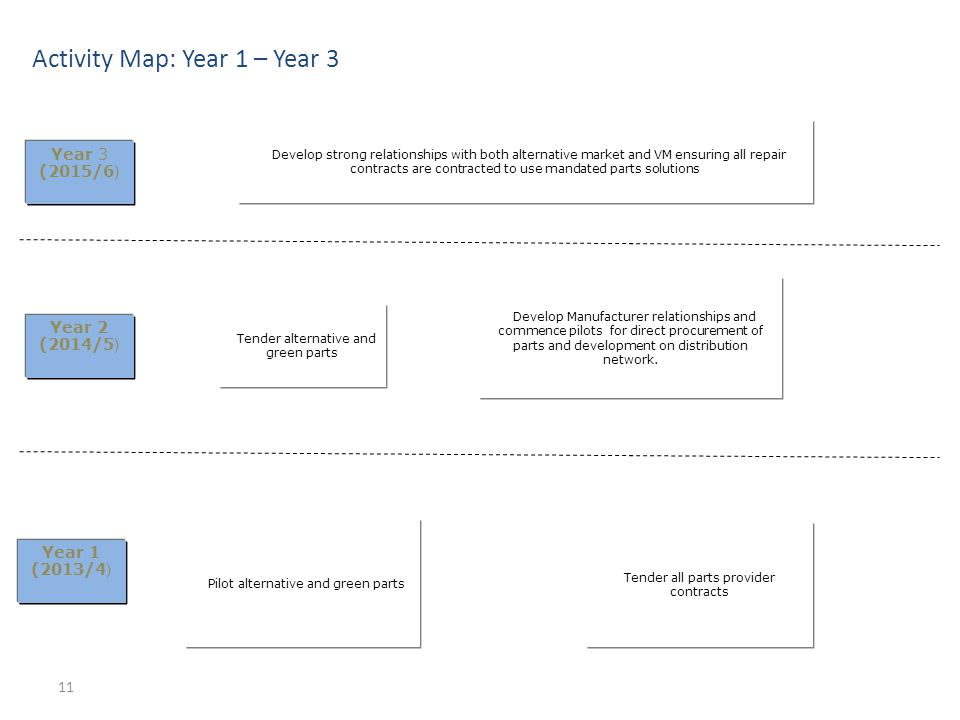 Activity Map: Year 1 – Year 3