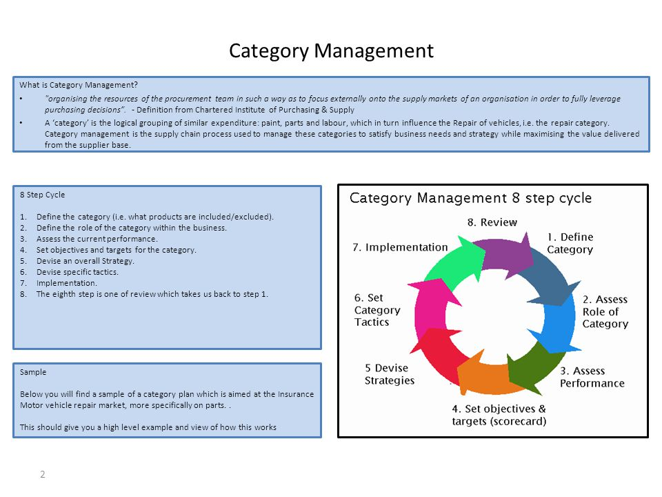 Category Management 2 What is Category Management