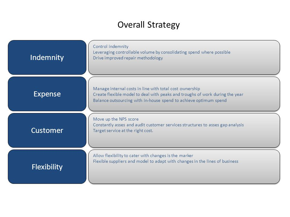 Overall Strategy Indemnity Expense Customer Flexibility