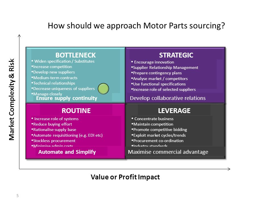 How should we approach Motor Parts sourcing