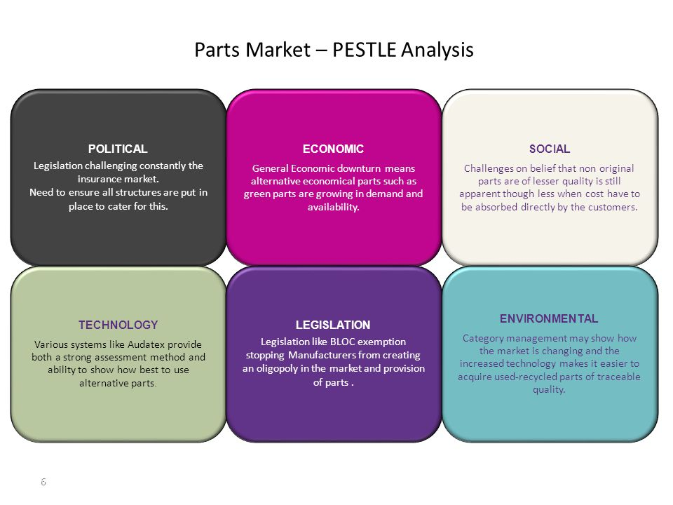 Parts Market – PESTLE Analysis