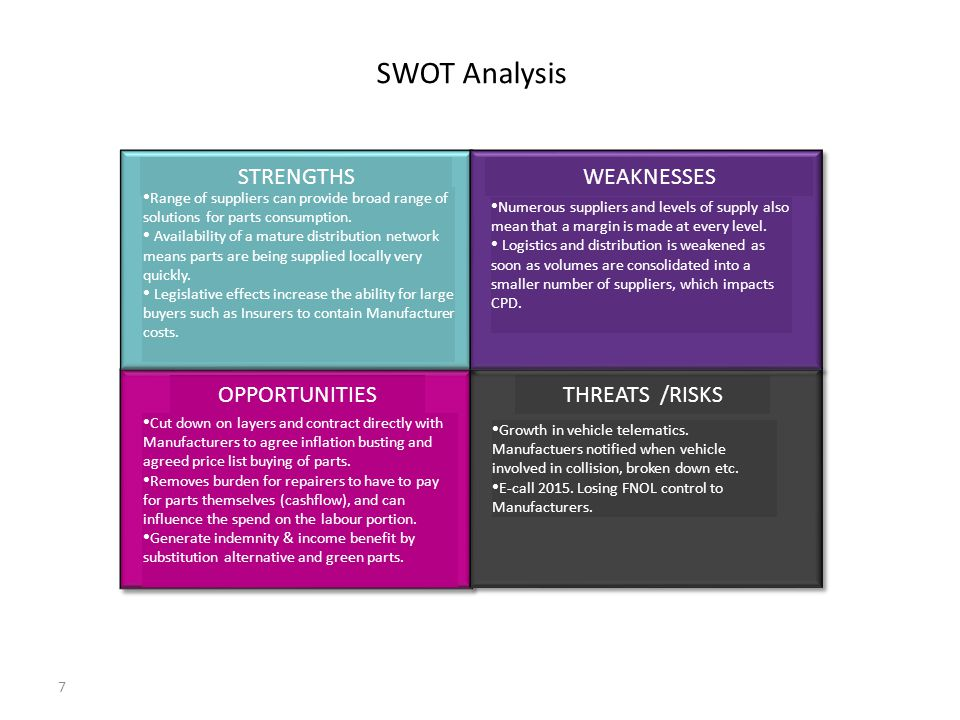 SWOT Analysis OPPORTUNITIES THREATS /RISKS STRENGTHS WEAKNESSES