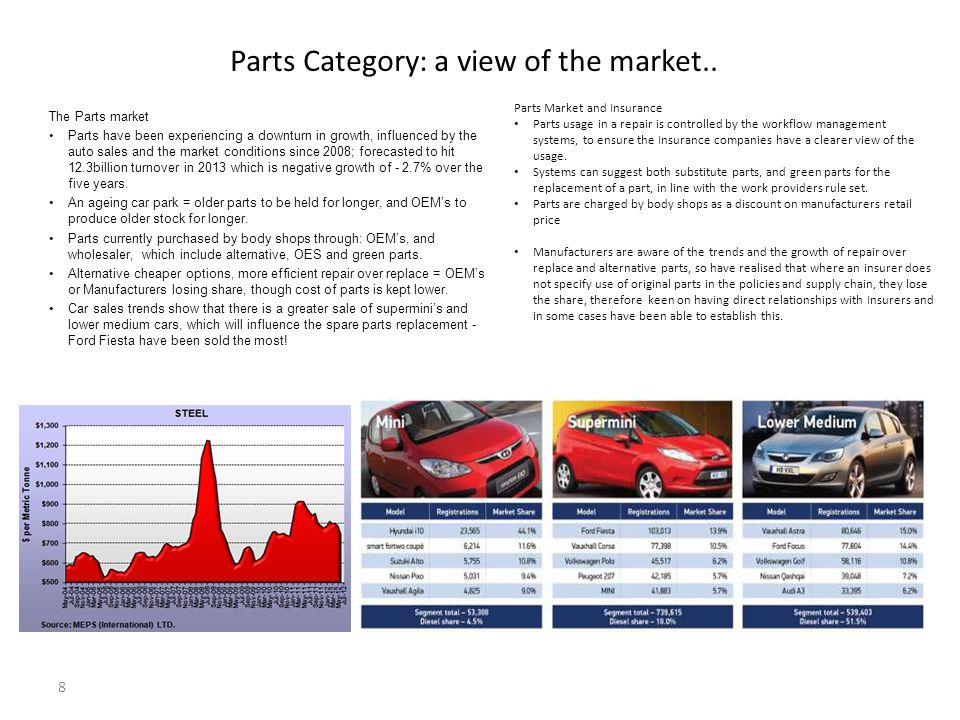 Parts Category: a view of the market..