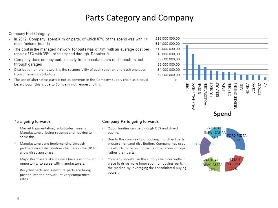 Parts Category and Company