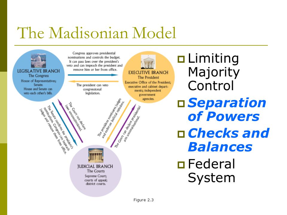 The Madisonian Model Limiting Majority Control Separation of Powers