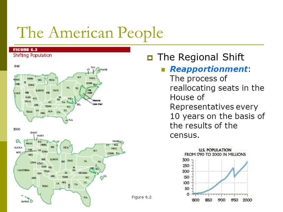 The American People The Regional Shift