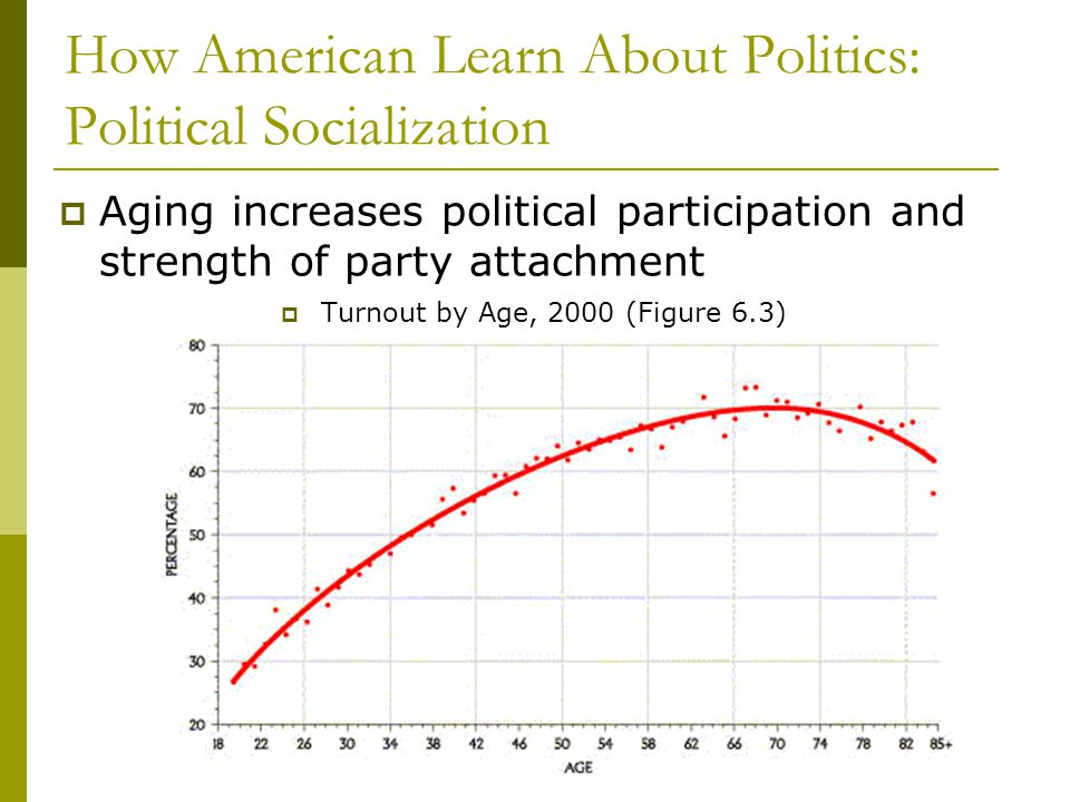 How American Learn About Politics: Political Socialization