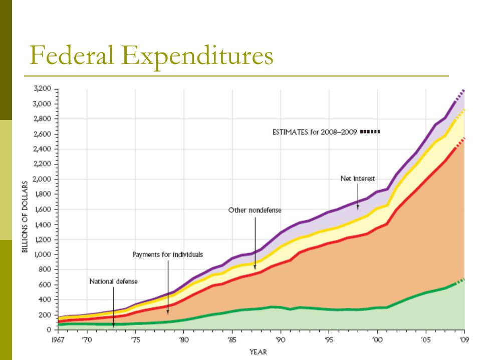 Federal Expenditures National Defense accounts for a bout 1/6 of the budget. Figure 14.3